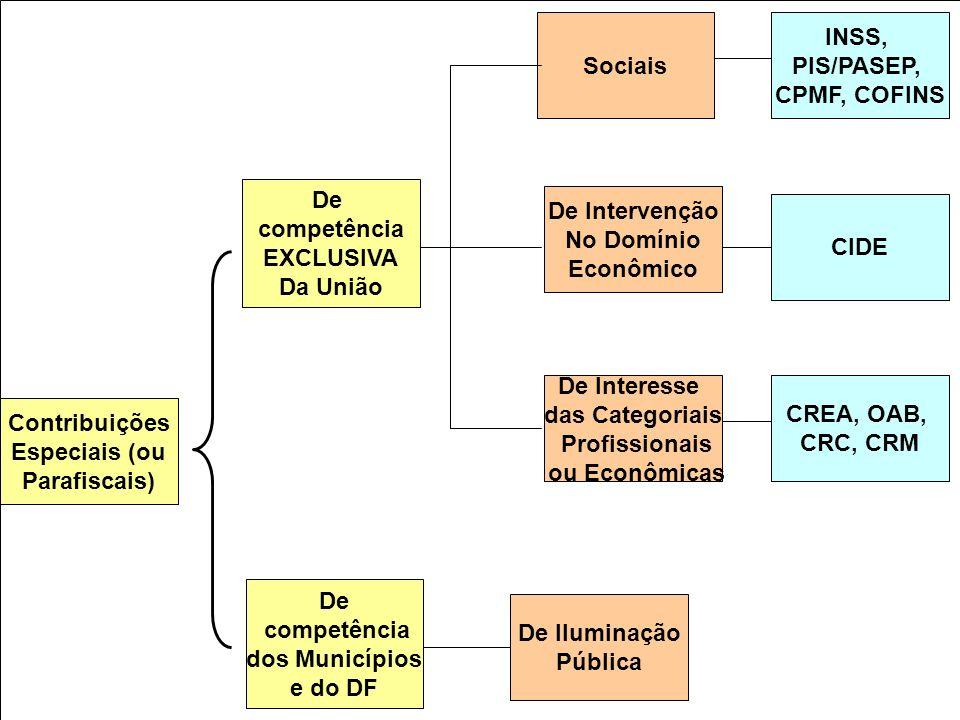 Contribuições Especiais (ou Parafiscais) De Intervenção No Domínio Econômico De Interesse das Categoriais Profissionais ou Econômicas Sociais De compe