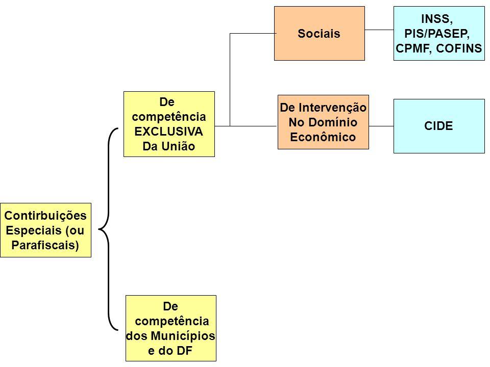 Contirbuições Especiais (ou Parafiscais) De Intervenção No Domínio Econômico Sociais De competência dos Municípios e do DF INSS, PIS/PASEP, CPMF, COFI