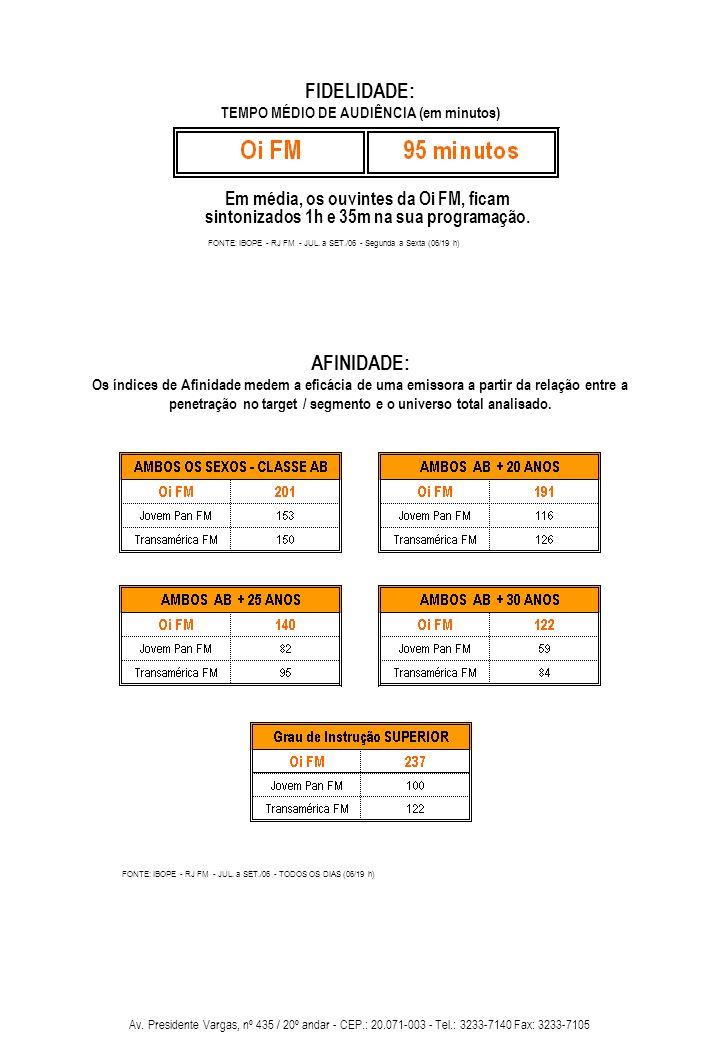 Av. Presidente Vargas, nº 435 / 20º andar - CEP.: 20.071-003 - Tel.: 3233-7140 Fax: 3233-7105 FONTE: IBOPE - RJ FM - JUL. a SET./06 - TODOS OS DIAS (0