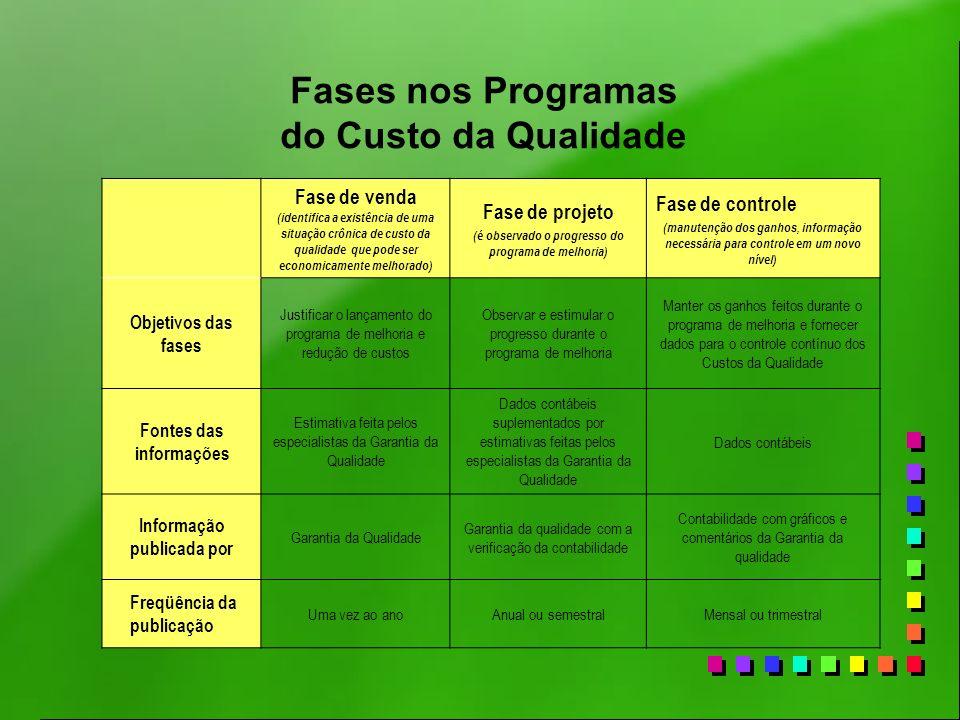 Fases nos Programas do Custo da Qualidade Fase de venda (identifica a existência de uma situação crônica de custo da qualidade que pode ser economicam