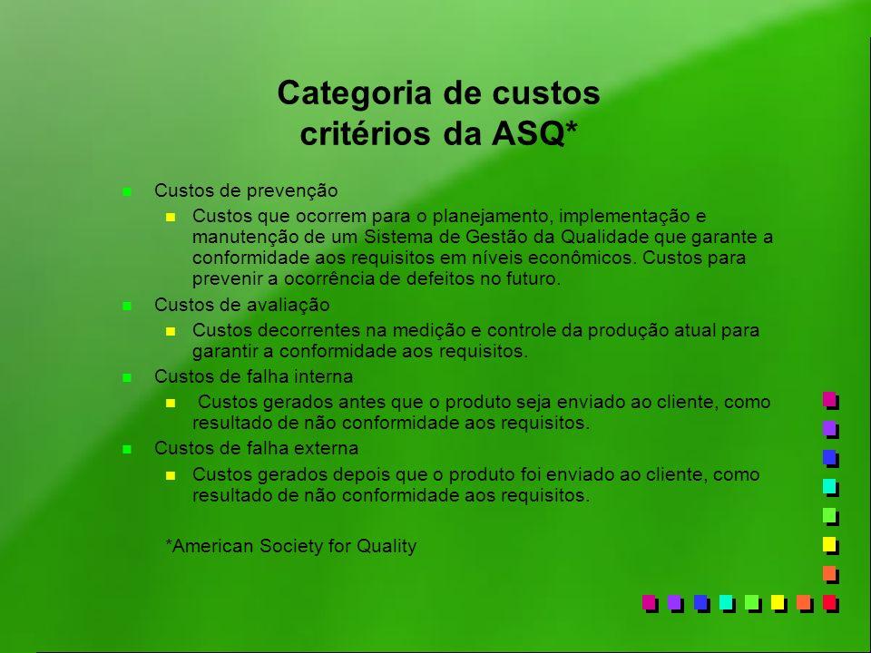 Categoria de custos critérios da ASQ* n Custos de prevenção n Custos que ocorrem para o planejamento, implementação e manutenção de um Sistema de Gest