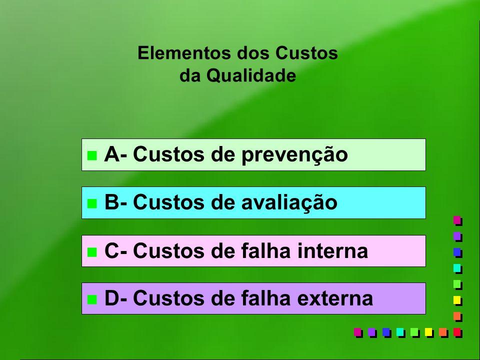 Elementos dos Custos da Qualidade n A- Custos de prevenção n B- Custos de avaliação n C- Custos de falha interna n D- Custos de falha externa