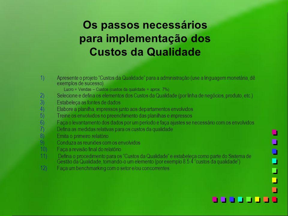Os passos necessários para implementação dos Custos da Qualidade 1)Apresente o projeto Custos da Qualidade para a administração (use a linguagem monet