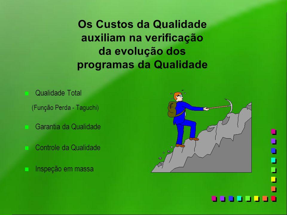 Os Custos da Qualidade auxiliam na verificação da evolução dos programas da Qualidade n Qualidade Total (Função Perda - Taguchi) n Garantia da Qualida