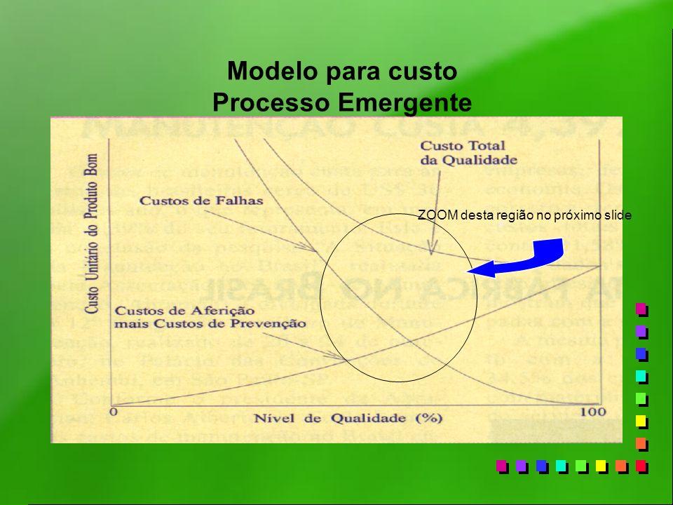 ZOOM desta região no próximo slide Modelo para custo Processo Emergente