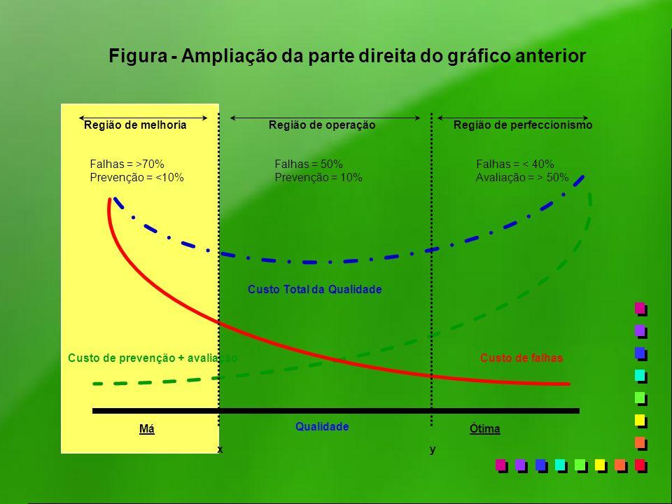 Custo Total da Qualidade Custo de prevenção + avaliaçãoCusto de falhas xy Qualidade Região de melhoriaRegião de operaçãoRegião de perfeccionismo MáÓti