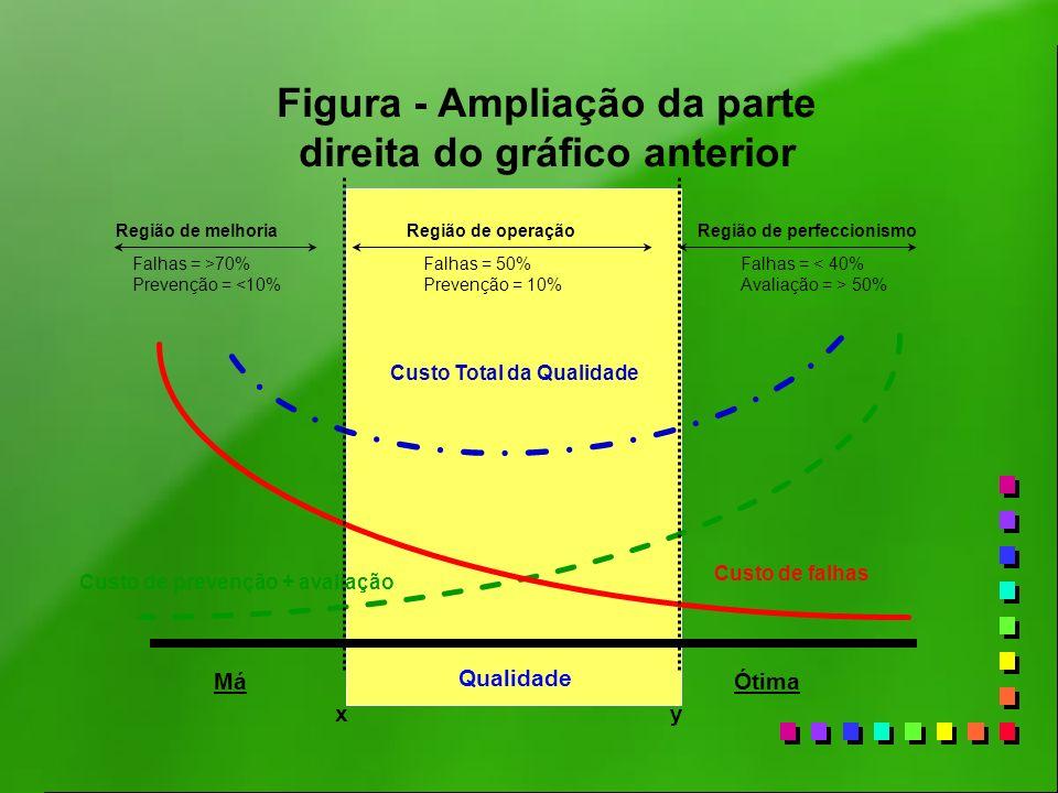 Custo Total da Qualidade Custo de prevenção + avaliação Custo de falhas xy Qualidade Região de melhoriaRegião de operaçãoRegião de perfeccionismo MáÓt