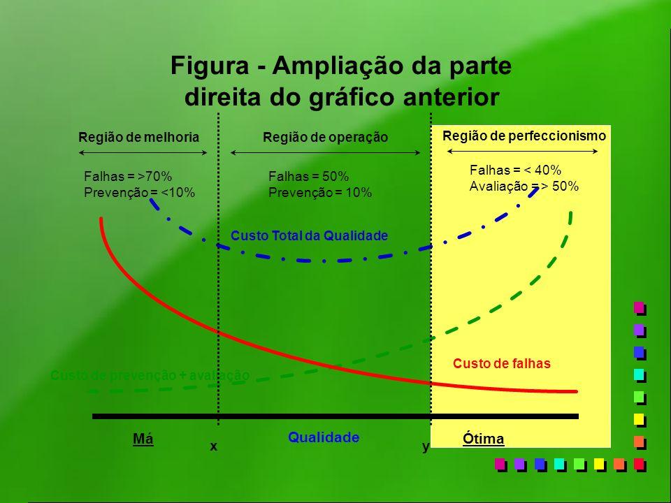 Custo Total da Qualidade Custo de prevenção + avaliação Custo de falhas xy Qualidade Região de melhoriaRegião de operação Região de perfeccionismo MáÓ