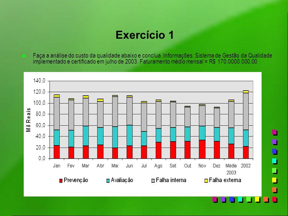 Exercício 1 n Faça a análise do custo da qualidade abaixo e conclua. Informações: Sistema de Gestão da Qualidade implementado e certificado em julho d