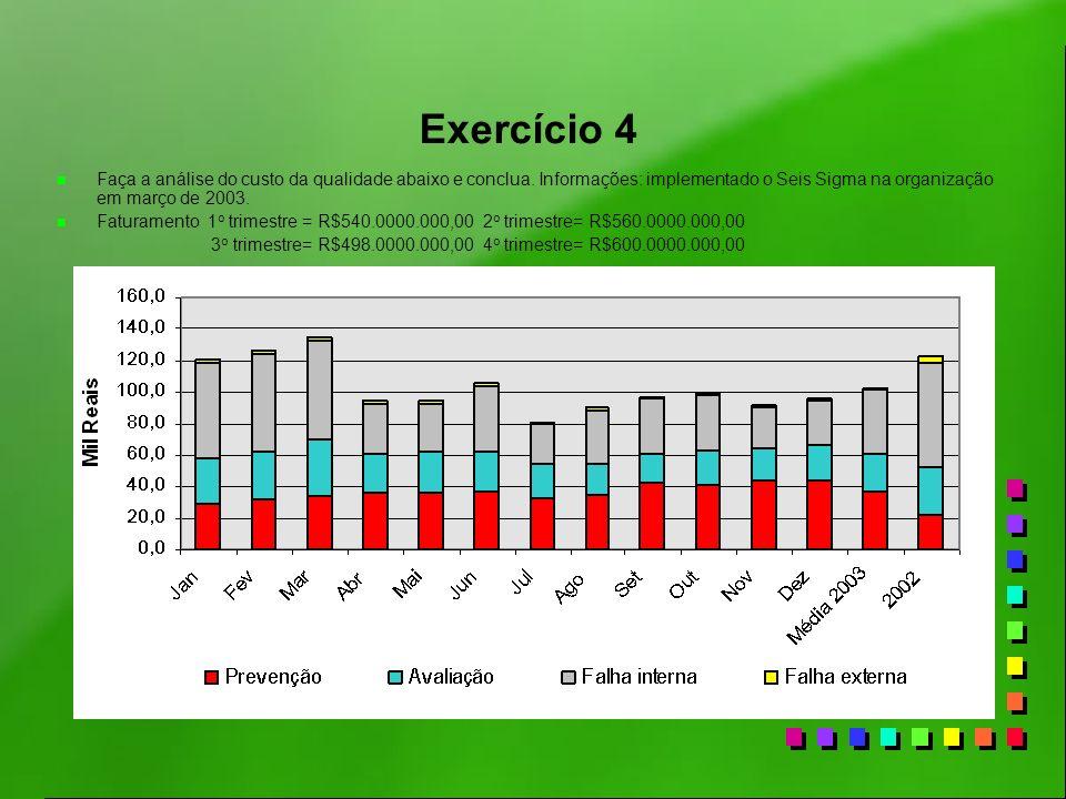 Exercício 4 n Faça a análise do custo da qualidade abaixo e conclua. Informações: implementado o Seis Sigma na organização em março de 2003. n Faturam