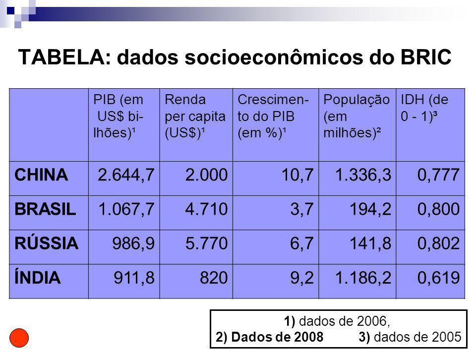 TABELA: dados socioeconômicos do BRIC PIB (em US$ bi- lhões)¹ Renda per capita (US$)¹ Crescimen- to do PIB (em %)¹ População (em milhões)² IDH (de 0 -