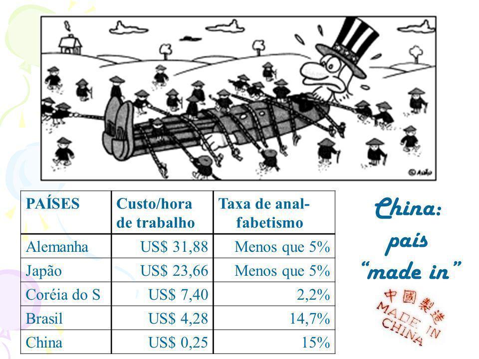 PAÍSESCusto/hora de trabalho Taxa de anal- fabetismo AlemanhaUS$ 31,88Menos que 5% JapãoUS$ 23,66Menos que 5% Coréia do SUS$ 7,402,2% BrasilUS$ 4,2814