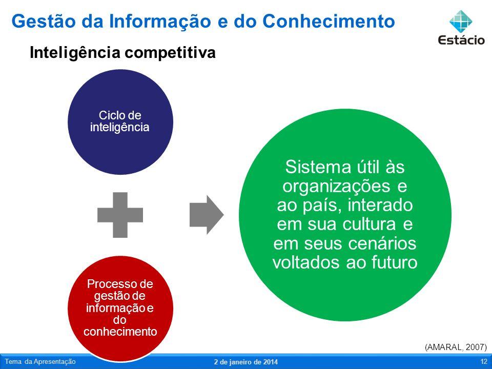 Inteligência competitiva Gestão da Informação e do Conhecimento 2 de janeiro de 2014 Tema da Apresentação12 (AMARAL, 2007) Ciclo de inteligência Proce