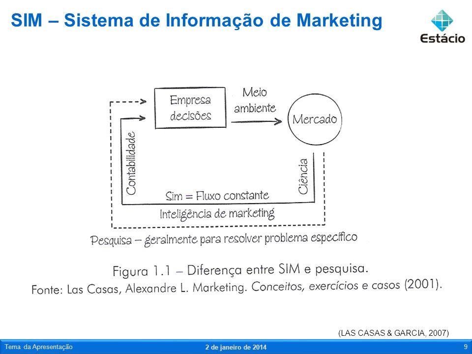 SIM – Sistema de Informação de Marketing 2 de janeiro de 2014 Tema da Apresentação9 (LAS CASAS & GARCIA, 2007)