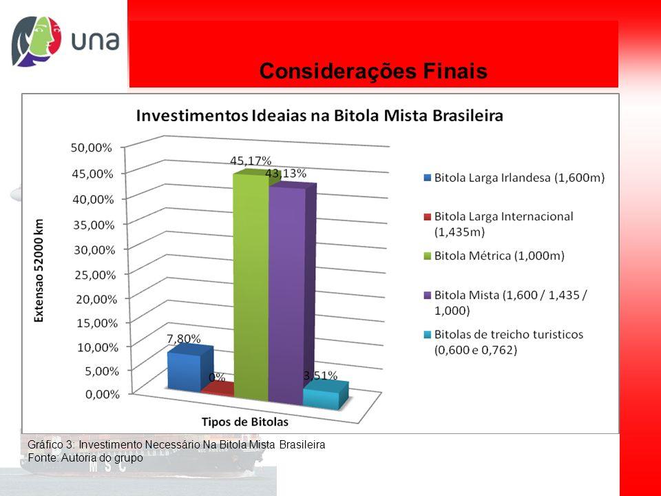Planejamento de sistemas de transporte Considerações Finais Gráfico 3: Investimento Necessário Na Bitola Mista Brasileira Fonte: Autoria do grupo