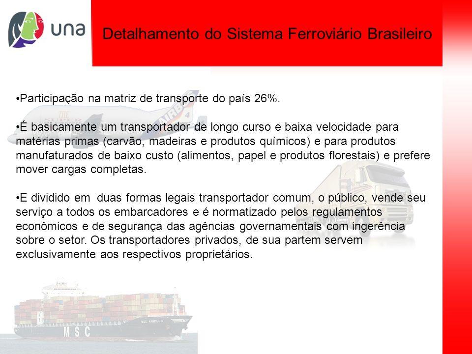Planejamento de sistemas de transporte Detalhamento do Sistema Ferroviário Brasileiro Participação na matriz de transporte do país 26%. É basicamente