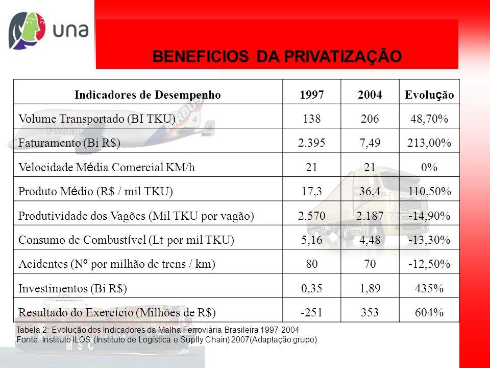 Planejamento de sistemas de transporte BENEFICIOS DA PRIVATIZAÇÃO Indicadores de Desempenho19972004 Evolu ç ão Volume Transportado (BI TKU)13820648,70