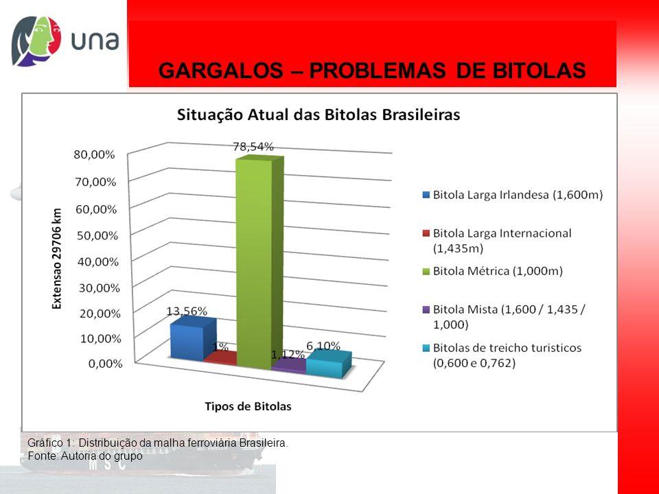 Planejamento de sistemas de transporte GARGALOS – PROBLEMAS DE BITOLAS Gráfico 1: Distribuição da malha ferroviária Brasileira. Fonte: Autoria do grup