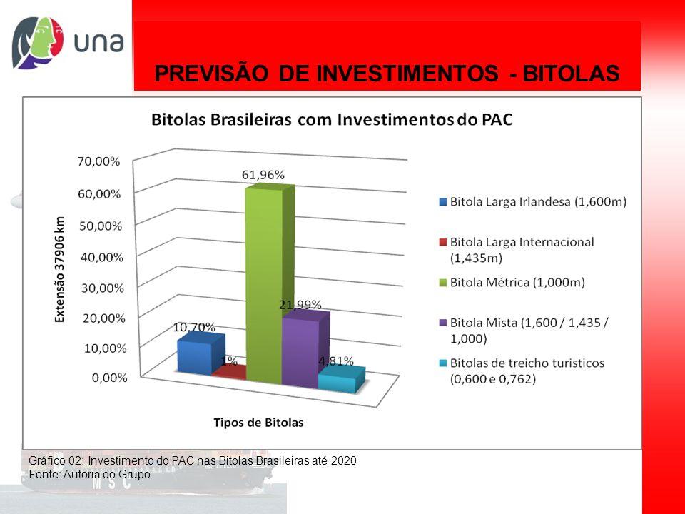 Planejamento de sistemas de transporte PREVISÃO DE INVESTIMENTOS - BITOLAS Gráfico 02: Investimento do PAC nas Bitolas Brasileiras até 2020 Fonte: Aut