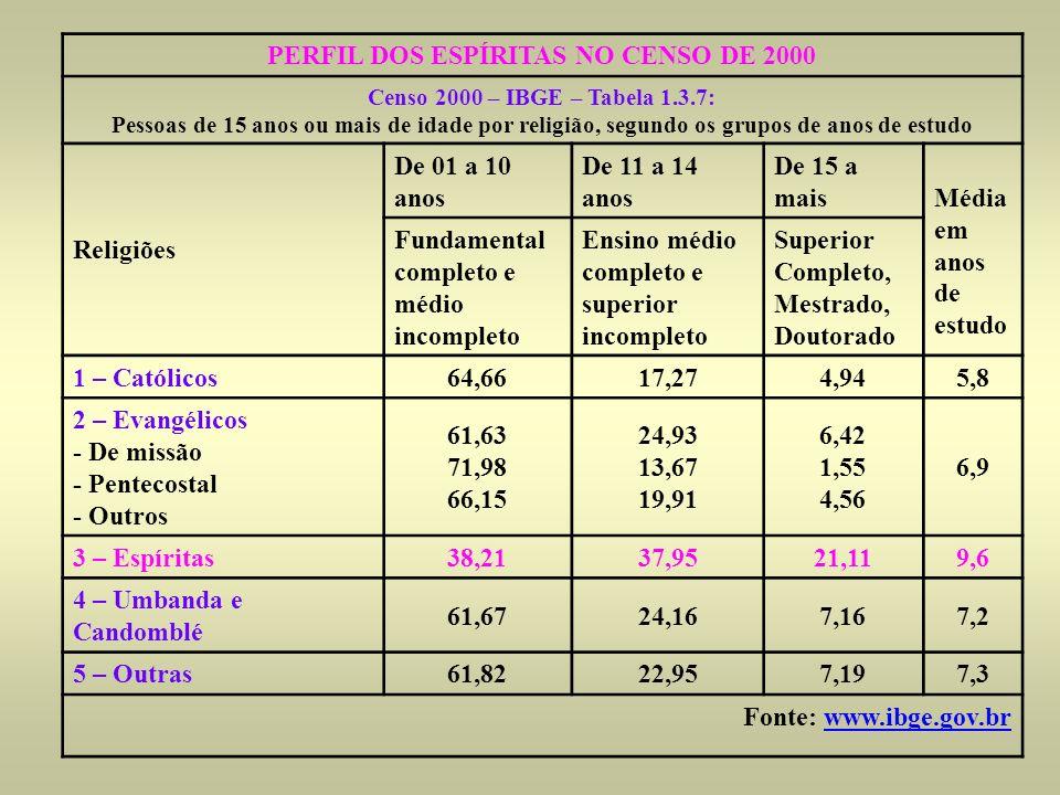 PERFIL DOS ESPÍRITAS NO CENSO DE 2000 Censo 2000 – IBGE – Tabela 1.3.7: Pessoas de 15 anos ou mais de idade por religião, segundo os grupos de anos de
