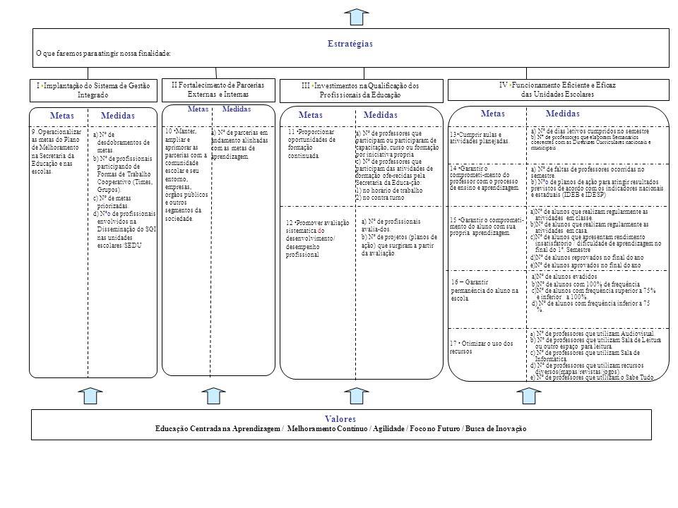 I Implantação do Sistema de Gestão Integrado IV Funcionamento Eficiente e Eficaz das Unidades Escolares 9.Operacionalizar as metas do Plano de Melhora