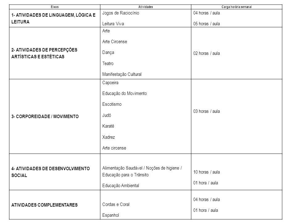 EixosAtividadesCarga horária semanal 1- ATIVIDADES DE LINGUAGEM, LÓGICA E LEITURA Jogos de Raciocínio Leitura Viva 04 horas / aula 05 horas / aula 2-