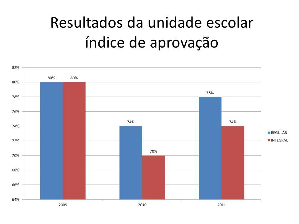 Resultados da unidade escolar índice de aprovação