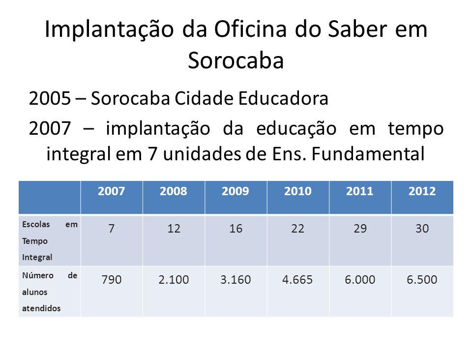 Implantação da Oficina do Saber em Sorocaba 2005 – Sorocaba Cidade Educadora 2007 – implantação da educação em tempo integral em 7 unidades de Ens. Fu