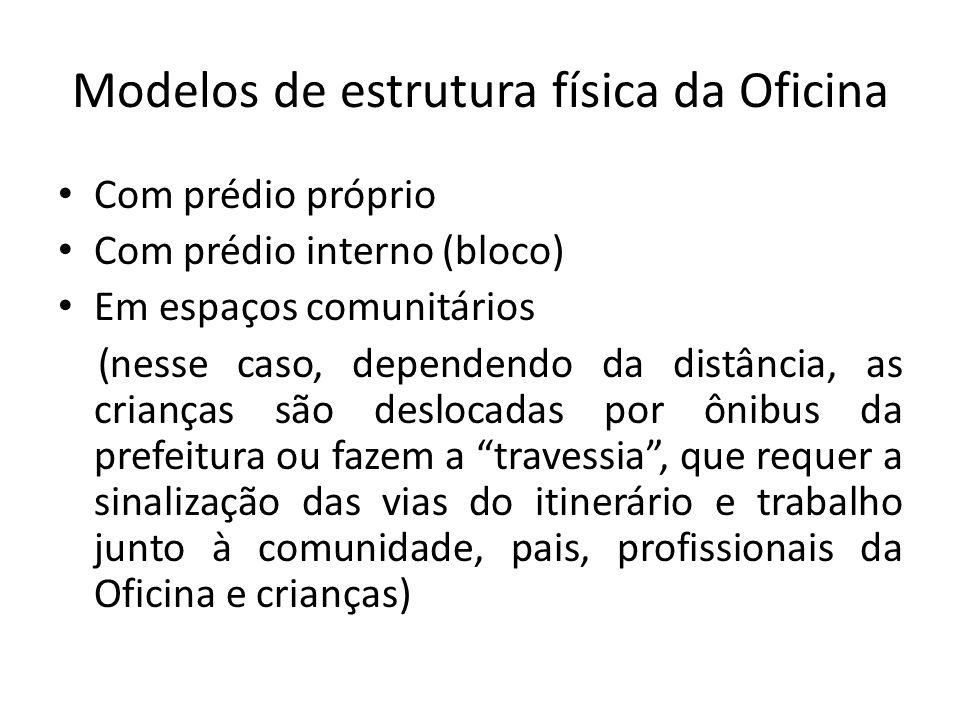 Modelos de estrutura física da Oficina Com prédio próprio Com prédio interno (bloco) Em espaços comunitários (nesse caso, dependendo da distância, as