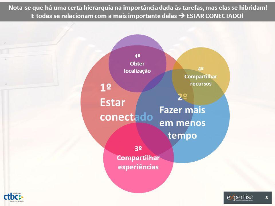 1º Estar conectado 2º Fazer mais em menos tempo 4º Compartilhar recursos 4º Obter localização 3º Compartilhar experiências 8 Nota-se que há uma certa