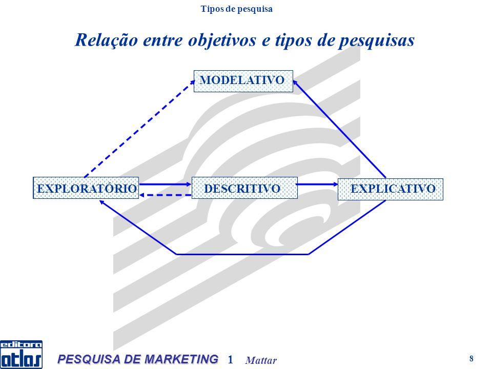 Mattar PESQUISA DE MARKETING 1 8 Relação entre objetivos e tipos de pesquisas EXPLICATIVO DESCRITIVOEXPLORATÓRIO MODELATIVO Tipos de pesquisa