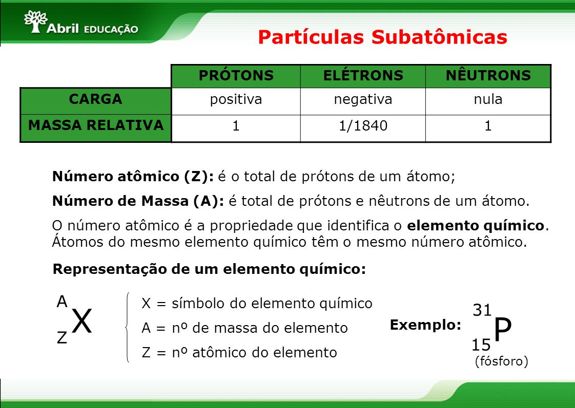 Partículas Subatômicas PRÓTONSELÉTRONSNÊUTRONS positivanegativanula 11/18401 CARGA MASSA RELATIVA Número atômico (Z): é o total de prótons de um átomo