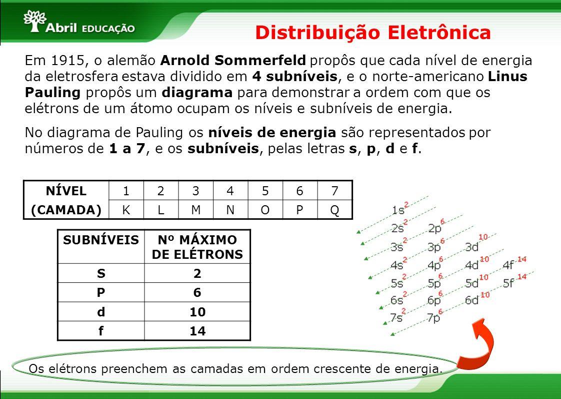 Distribuição Eletrônica Em 1915, o alemão Arnold Sommerfeld propôs que cada nível de energia da eletrosfera estava dividido em 4 subníveis, e o norte-