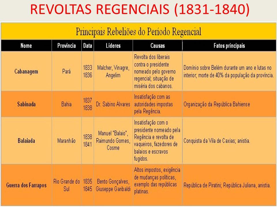 REVOLTAS REGENCIAIS (1831-1840)