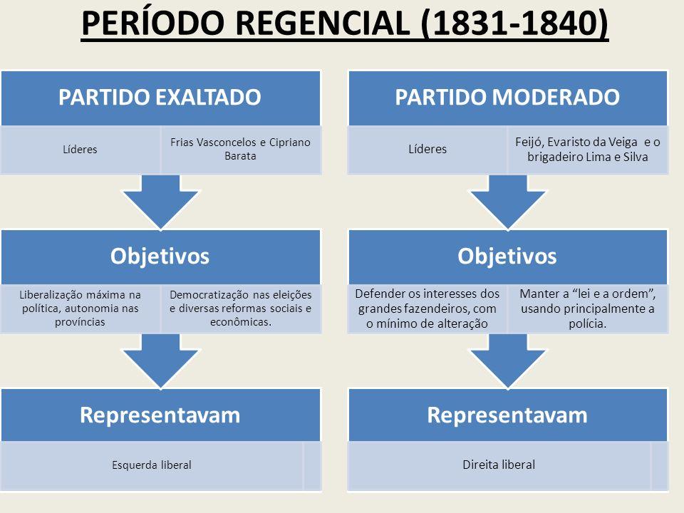 PERÍODO REGENCIAL (1831-1840) Representavam Esquerda liberal Objetivos Liberalização máxima na política, autonomia nas províncias Democratização nas e