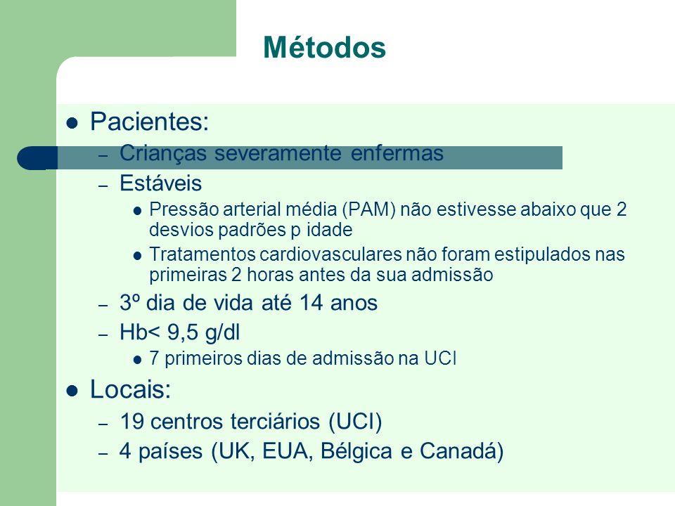 Métodos Pacientes: – Crianças severamente enfermas – Estáveis Pressão arterial média (PAM) não estivesse abaixo que 2 desvios padrões p idade Tratamen