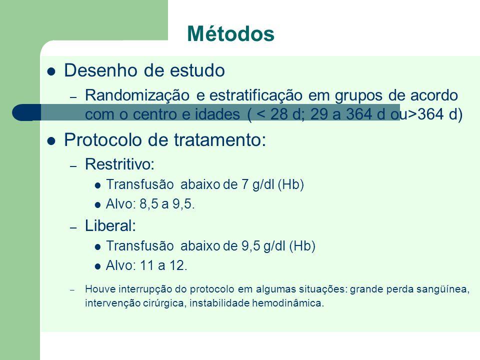 Métodos Desenho de estudo – Randomização e estratificação em grupos de acordo com o centro e idades ( 364 d) Protocolo de tratamento: – Restritivo: Tr