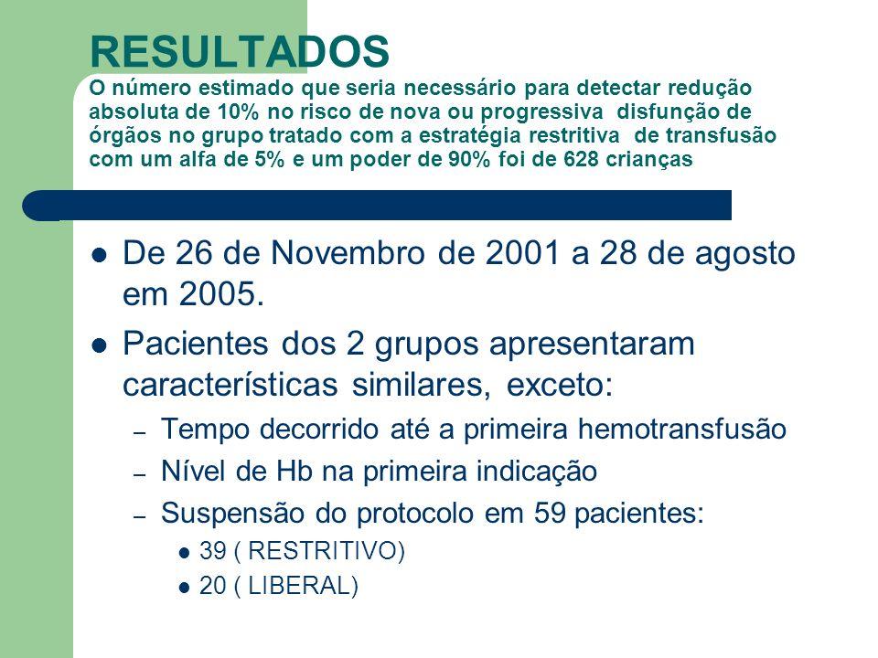 RESULTADOS O número estimado que seria necessário para detectar redução absoluta de 10% no risco de nova ou progressiva disfunção de órgãos no grupo t