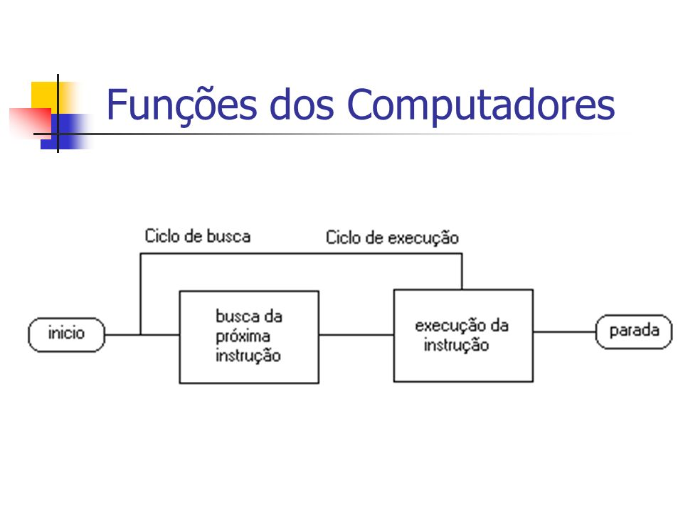 Busca e execução de instruções: utiliza um registrador para guardar o endereço da próxima instrução e um para armazenar dados temporários Interrupções: Componentes diferentes do processador interrompem uma seqüência de execução de instruções desse processador Múltiplas Interrupções
