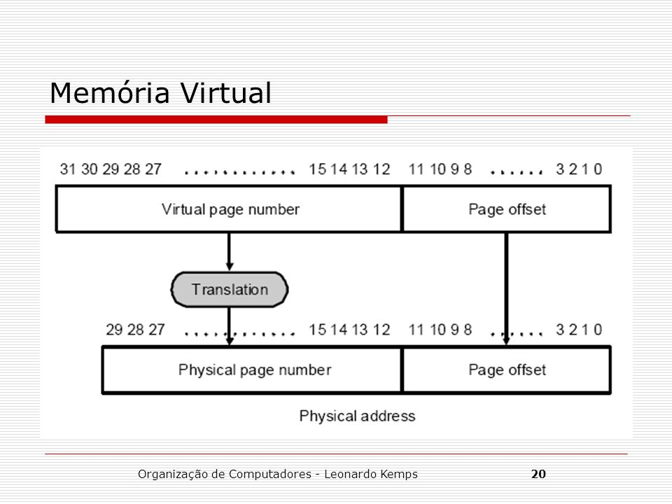Organização de Computadores - Leonardo Kemps20 Memória Virtual