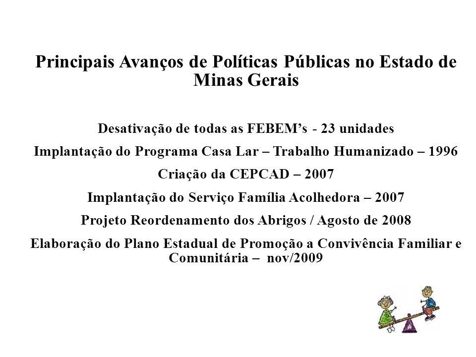Principais Avanços de Políticas Públicas no Estado de Minas Gerais Desativação de todas as FEBEMs - 23 unidades Implantação do Programa Casa Lar – Tra