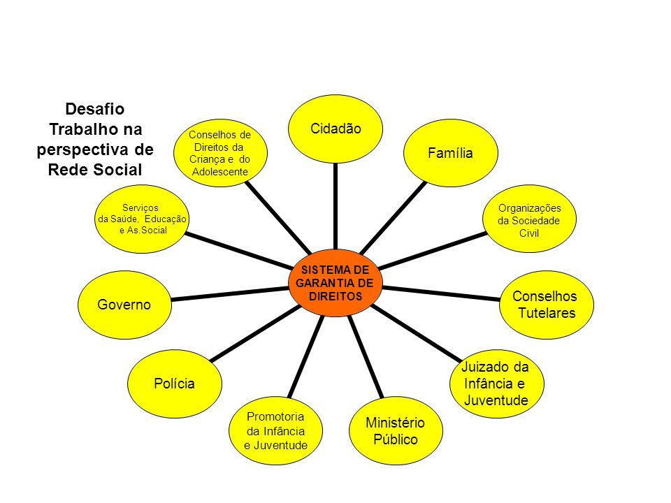 SISTEMA DE GARANTIA DE DIREITOS CidadãoFamília Organizações da Sociedade Civil Conselhos Tutelares Juizado da Infância e Juventude Ministério Público