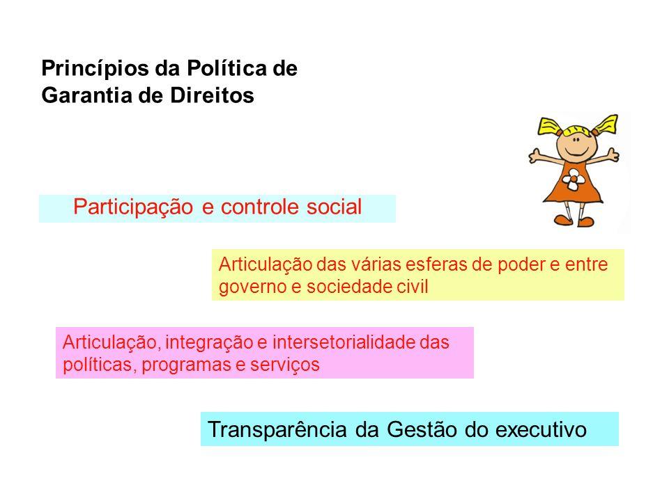 Participação e controle social Articulação das várias esferas de poder e entre governo e sociedade civil Articulação, integração e intersetorialidade