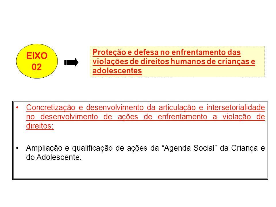 Concretização e desenvolvimento da articulação e intersetorialidade no desenvolvimento de ações de enfrentamento a violação de direitos; Ampliação e q