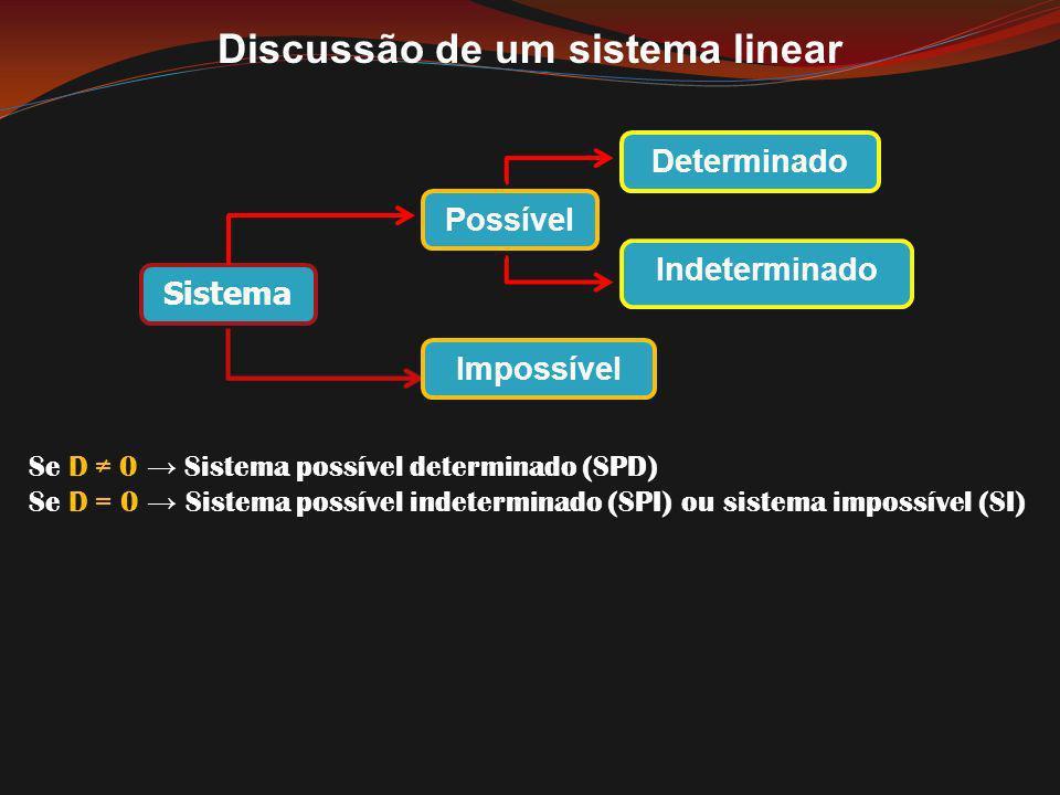 Discussão de um sistema linear Sistema Possível Impossível Determinado Indeterminado Se D 0 Sistema possível determinado (SPD) Se D = 0 Sistema possív