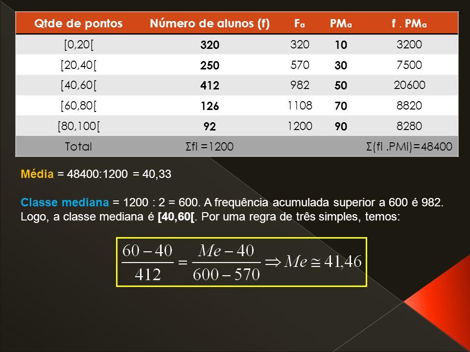 Qtde de pontosNúmero de alunos (f)FaFa PM a f. PM a [0,20[ 320 10 3200 [20,40[ 250 570 30 7500 [40,60[ 412 982 50 20600 [60,80[ 126 1108 70 8820 [80,1