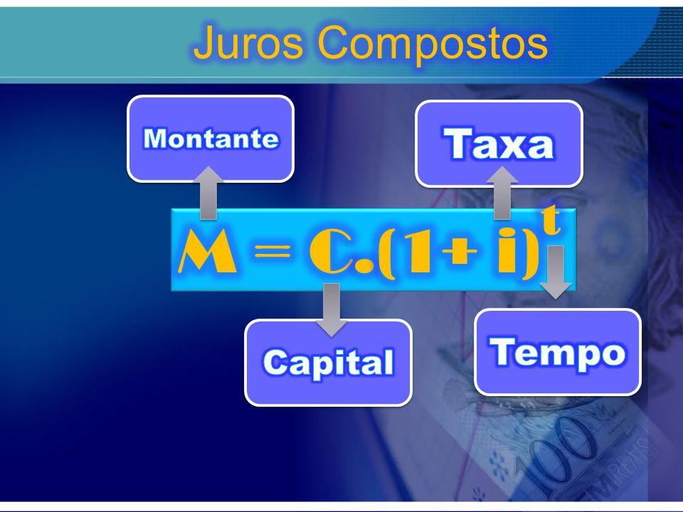 Juros Simples Juros Simples R$ 100,00 i = 10% ao mês 4 meses J = 100.