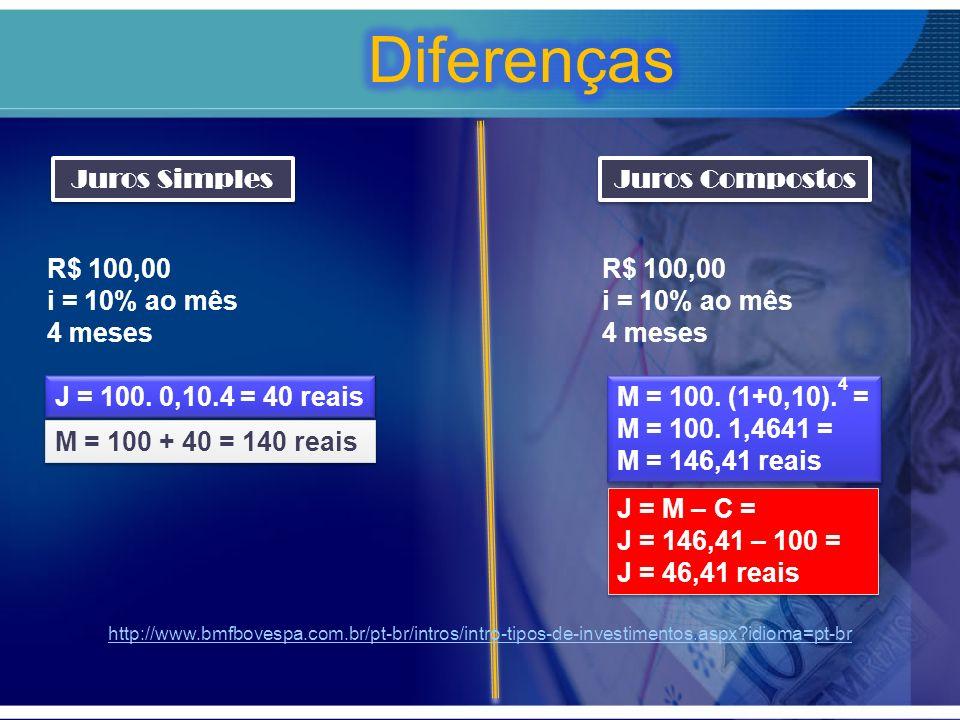 Juros Simples Juros Simples R$ 100,00 i = 10% ao mês 4 meses J = 100. 0,10.4 = 40 reais M = 100 + 40 = 140 reais Juros Compostos Juros Compostos R$ 10