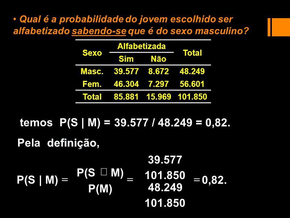 0,82. 101.850 48.249 101.850 39.577 39.577 / 48.249 = 0,82. temos P(S | M) = Qual é a probabilidade do jovem escolhido ser alfabetizado sabendo-se que