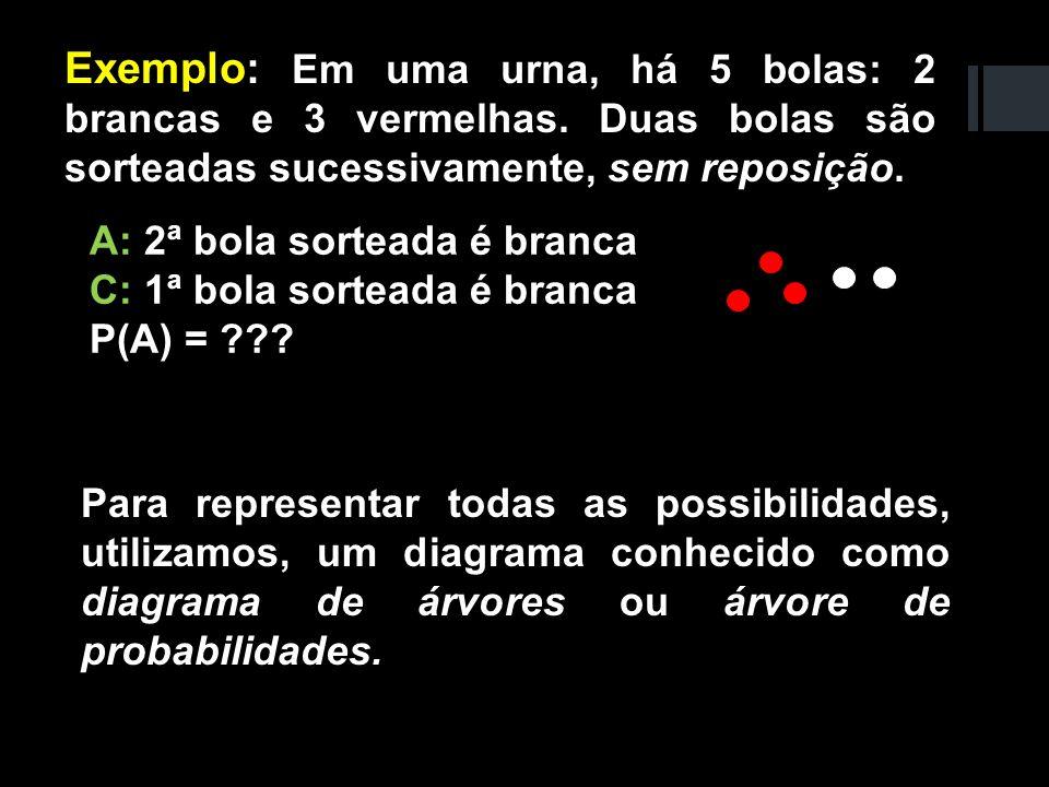 A: 2ª bola sorteada é branca C: 1ª bola sorteada é branca P(A) = ??? Para representar todas as possibilidades, utilizamos, um diagrama conhecido como
